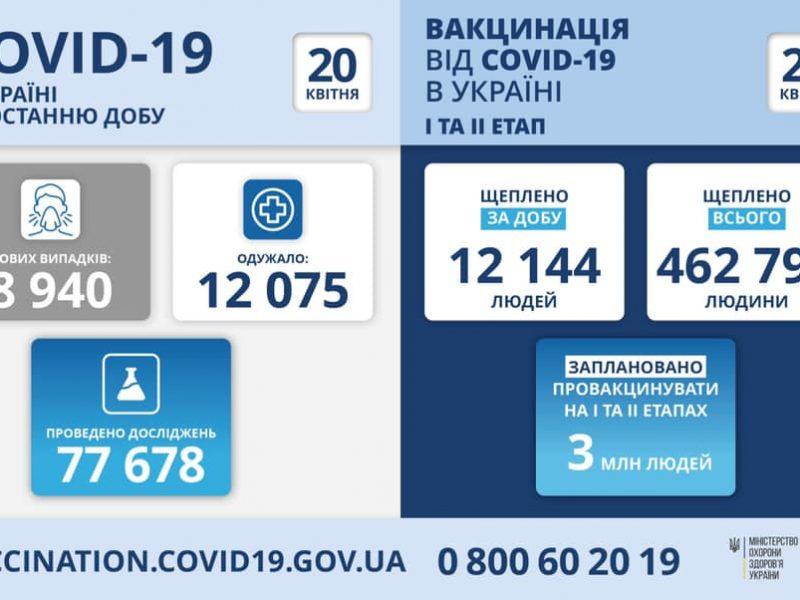 Почти 9 тысяч новых заболевших коронавирусом в Украине за сутки, 362 человека умерли