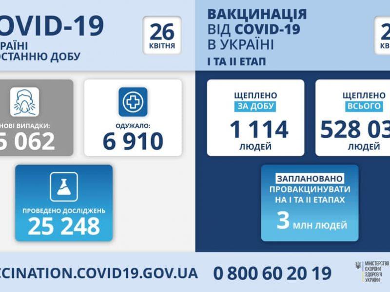 За сутки в Украине свыше 5 тысяч новых заболевших COVID-19, 195 человек умерло. Николаевщина – в числе лидеров по суточному приросту заболевших