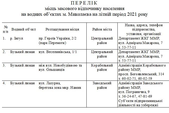В Николаеве определились с местами отдыха на воде этим летом - всего 4 пляжа 1