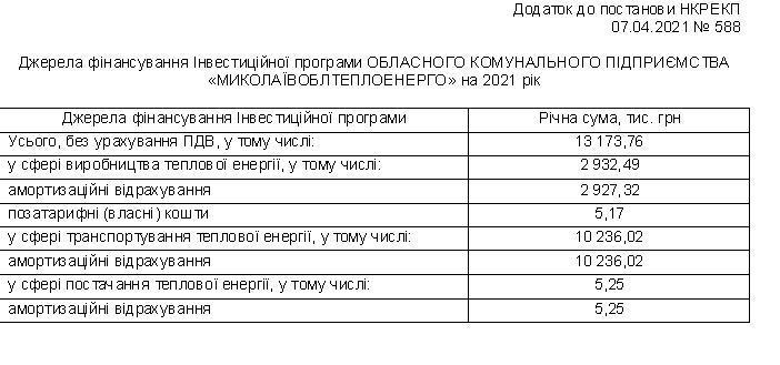 НКРЭКУ одобрила инвестпрограмму ОКП «Николаевоблтеплоэнерго» на 2021 год 1