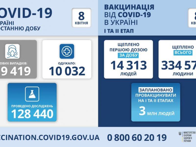 За сутки в Украине – почти 19,5 тысяч новых заболевших, 464 человека умерли