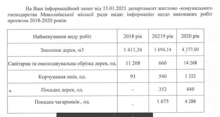 В Николаеве втрое увеличили вырубку деревьев и в 20 раз - обрезку (ФОТО) 1