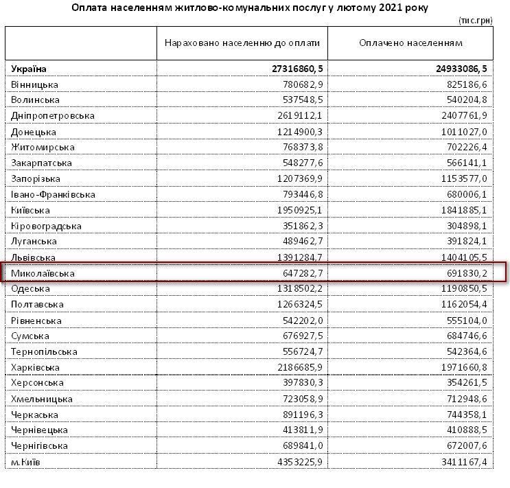 Жители Николаевской области лучше всех в стране рассчитались за жилищно-коммунальные услуги в феврале (ИНФОГРАФИКА) 1