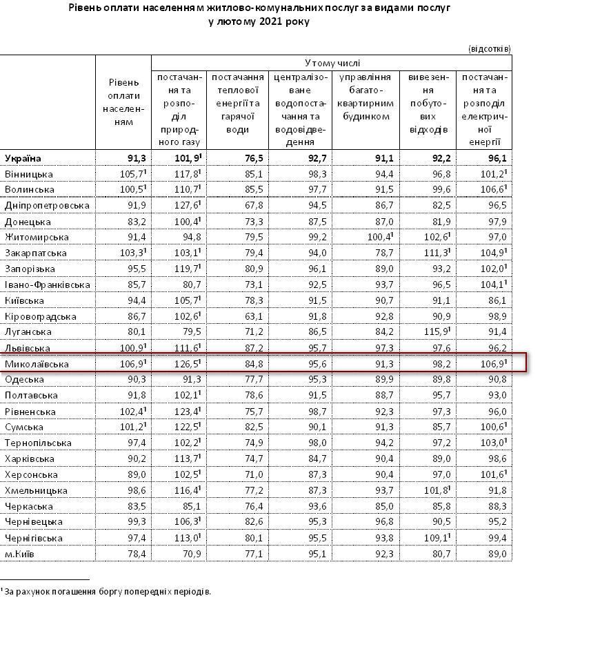 Жители Николаевской области лучше всех в стране рассчитались за жилищно-коммунальные услуги в феврале (ИНФОГРАФИКА) 3