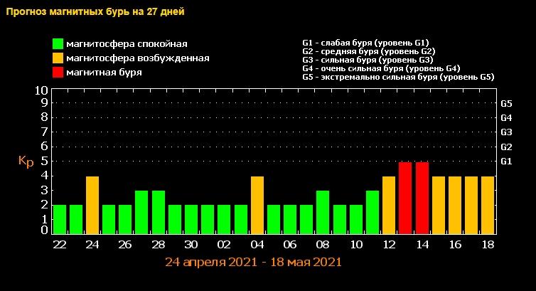В мае магнитные бури будут сильно штормить целую неделю