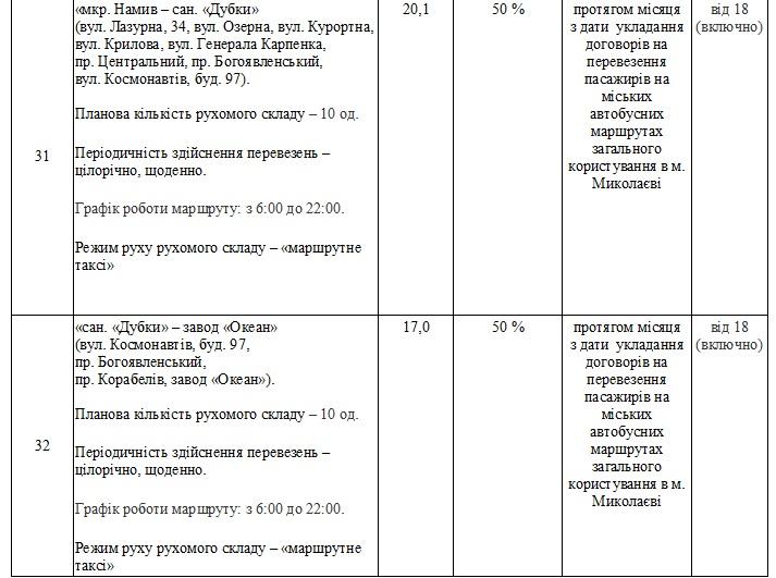 Без «восьмерки» и «двадцать первого»: в Николаеве утвердили перечень маршрутов, которые выставят на конкурс (ФОТО) 27