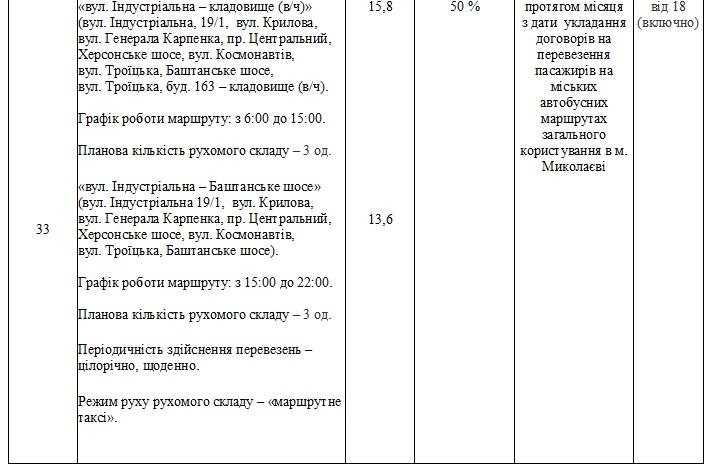 Без «восьмерки» и «двадцать первого»: в Николаеве утвердили перечень маршрутов, которые выставят на конкурс (ФОТО) 29