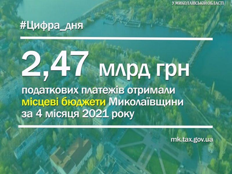 Местные бюджеты Николаевской области с начала года получили 2,47 млрд грн налоговых платежей