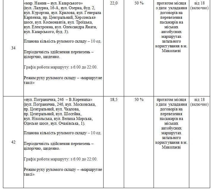 Без «восьмерки» и «двадцать первого»: в Николаеве утвердили перечень маршрутов, которые выставят на конкурс (ФОТО) 31