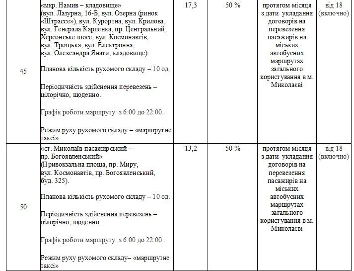 Без «восьмерки» и «двадцать первого»: в Николаеве утвердили перечень маршрутов, которые выставят на конкурс (ФОТО) 35