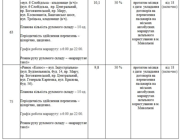 Без «восьмерки» и «двадцать первого»: в Николаеве утвердили перечень маршрутов, которые выставят на конкурс (ФОТО) 41