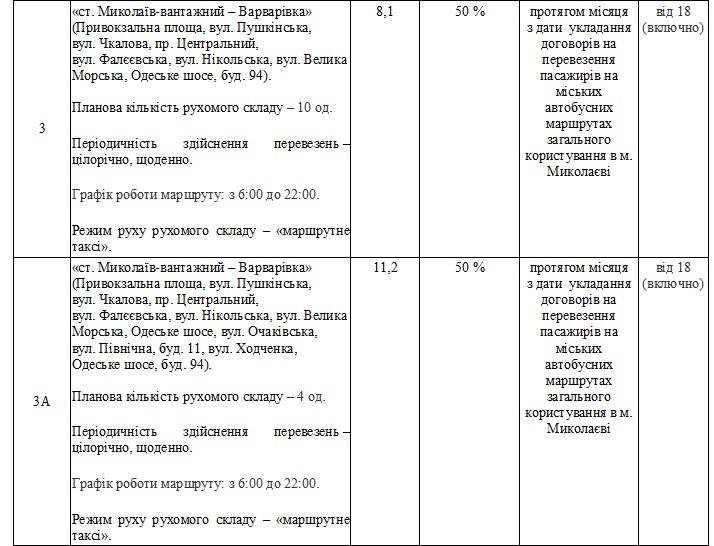 Без «восьмерки» и «двадцать первого»: в Николаеве утвердили перечень маршрутов, которые выставят на конкурс (ФОТО) 9