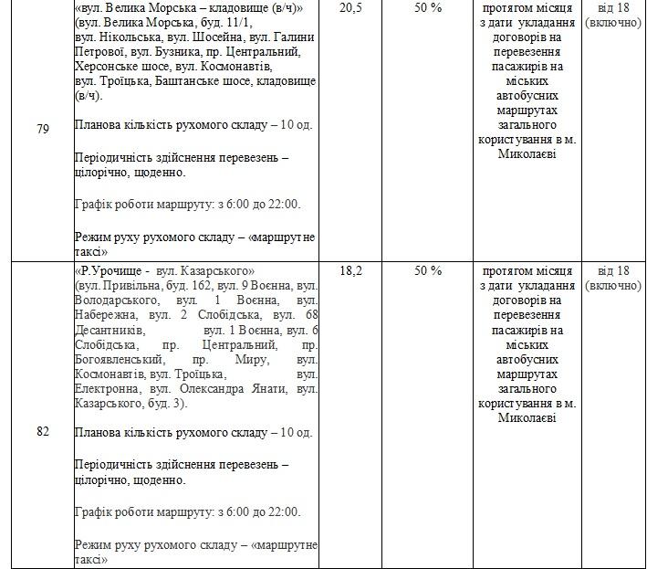Без «восьмерки» и «двадцать первого»: в Николаеве утвердили перечень маршрутов, которые выставят на конкурс (ФОТО) 45