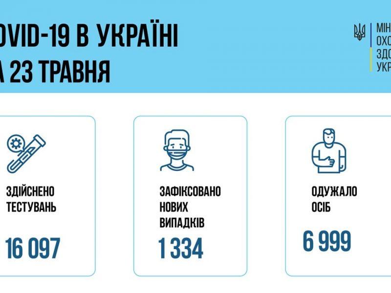 В Украине за сутки – всего 1334 новых больных коронавирусом. Но Николаевская область – в числе лидеров по заболевшим