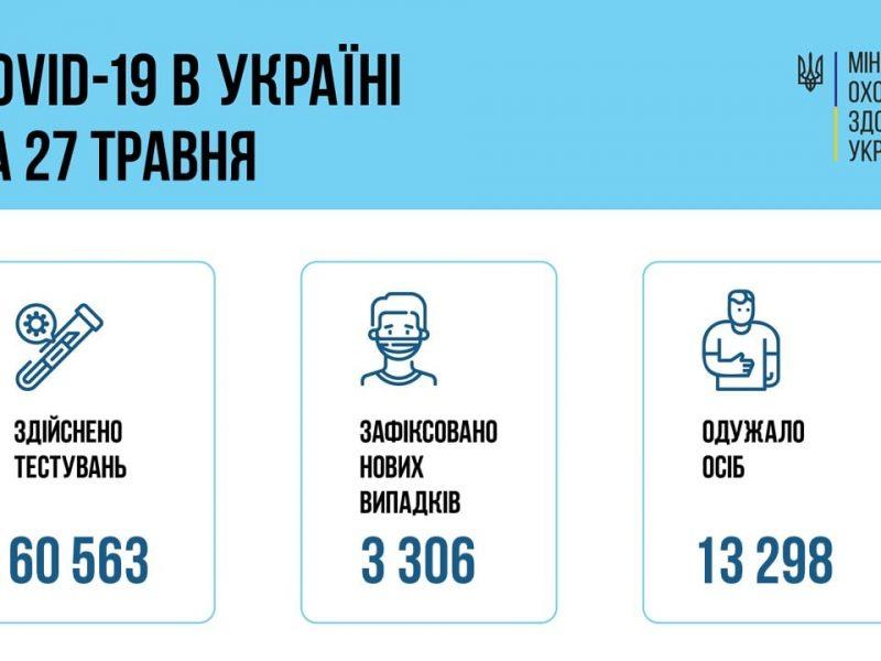 За сутки в Украине – 3306 новых случаев коронавируса, 156 человек умерло