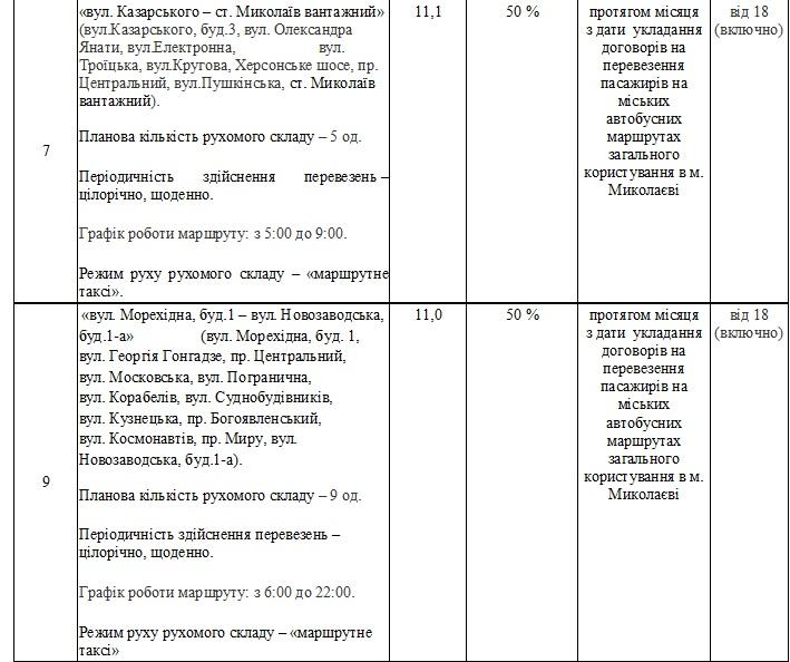 Без «восьмерки» и «двадцать первого»: в Николаеве утвердили перечень маршрутов, которые выставят на конкурс (ФОТО) 13
