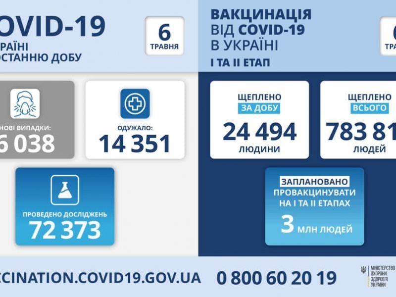 В Украине за сутки – чуть больше 6 тысяч новых больных коронавирусом, 374 человека умерли