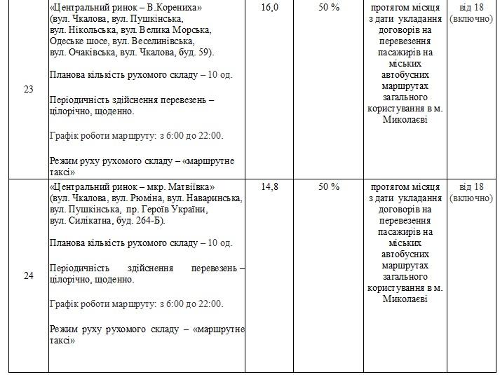 Без «восьмерки» и «двадцать первого»: в Николаеве утвердили перечень маршрутов, которые выставят на конкурс (ФОТО) 23
