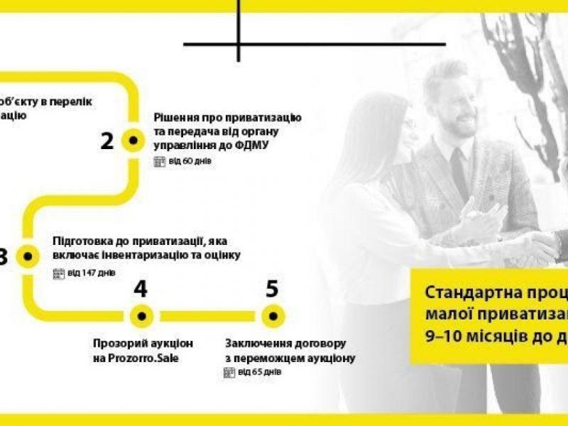 Кожен українець – інвестор!