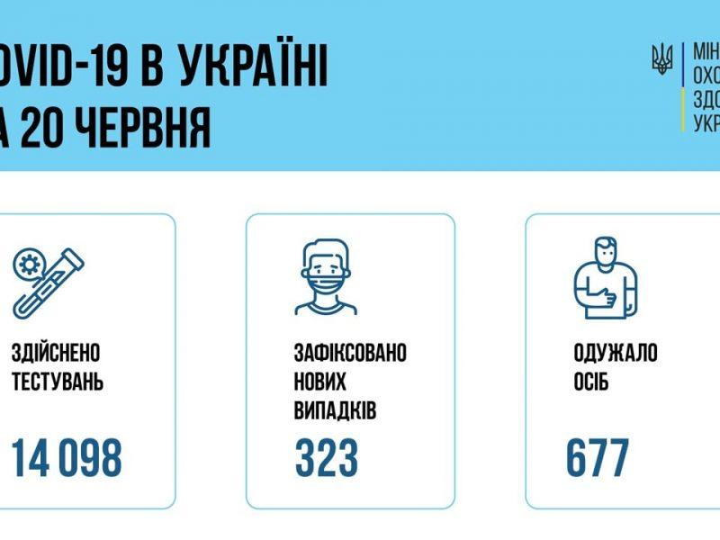 В Украине за сутки – чуть больше 300 новых больных коронавирусом. Но Николаевщина после Киева – в лидерах по количеству заболевших