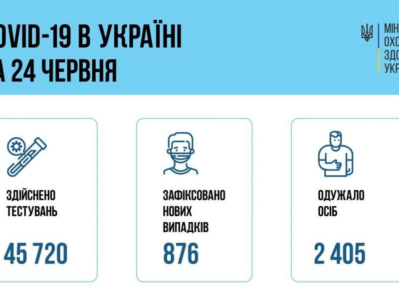 За сутки в Украине – 876 новых больных коронавирусом и 53 смерти