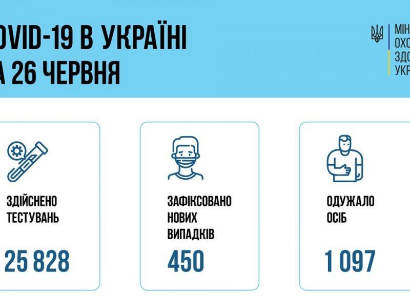 В Украине за сутки – 450 новых больных коронавирусом. Николаевщина вошла в группу лидеров по заболевшим