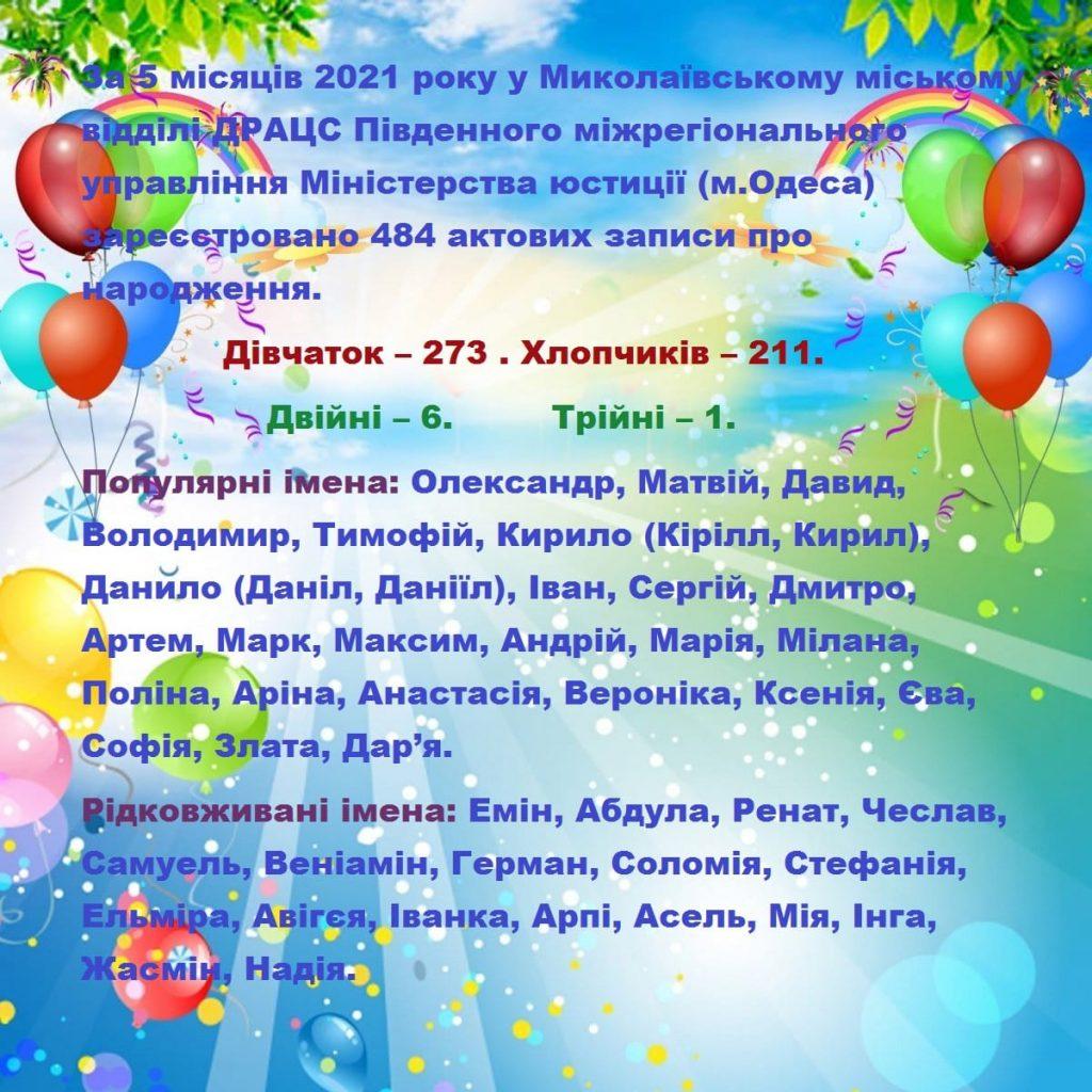 С начала года в Николаеве родилось 484 ребенка. Какие имена им давали? 1