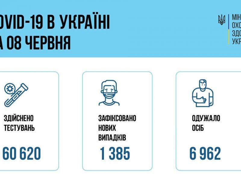 В Украине за сутки – 1385 новых больных коронавирусом и 77  смертей