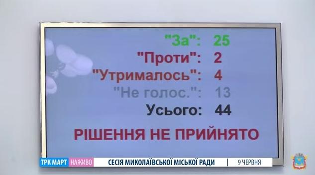 Николаевский горсовет не стал рассматривать инициированный «слугами народа» проект обращения к Раде по антиолигархическому законопроекту