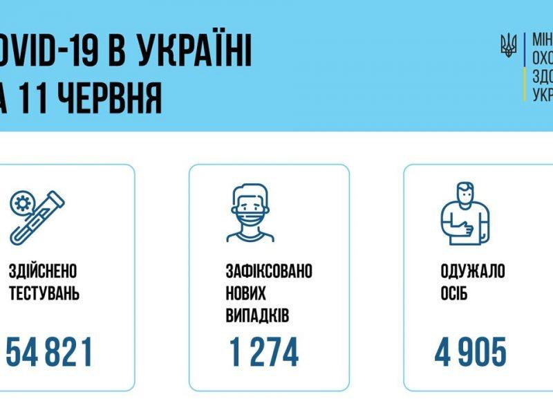 В Украине за сутки – 1274 новых больных коронавирусом, 69 человек умерло