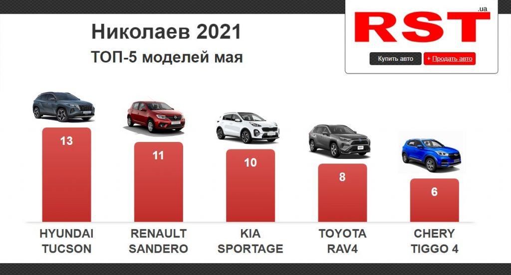 В мае жители Николаевщины купили 165 новых авто на $5,5 млн. Что выбирали? (ИНФОГРАФИКА) 1