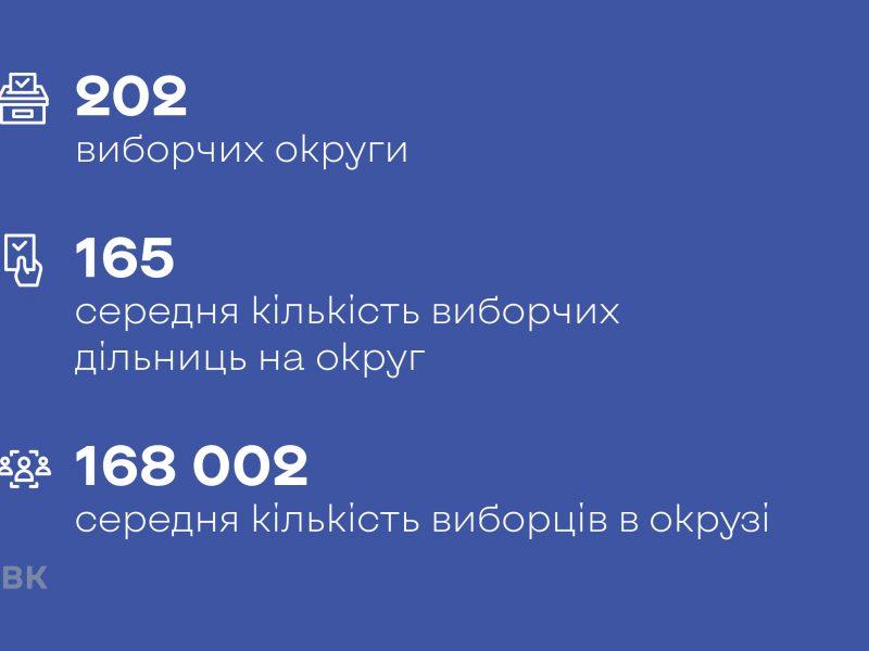 ЦИК предлагает сократить количество избирательных округов в Украине. В Николаевской области таковых будет 5 вместо 6-ти
