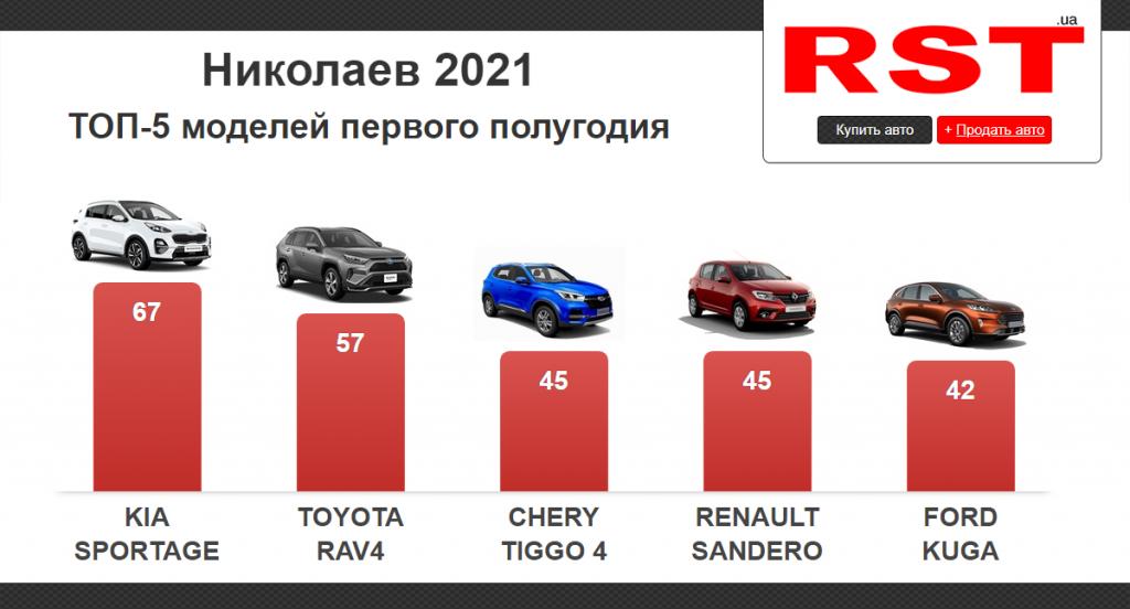 За полгода николаевцы потратили на новые авто 30 млн долларов (ИНФОГРАФИКА) 1