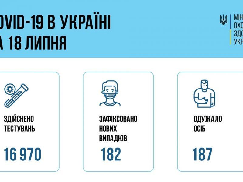 В Украине за сутки – всего 182 новых больных коронавирусом, 5 больных умерло