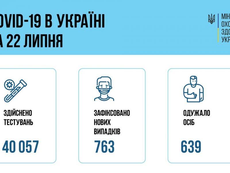 За сутки в Украине – 763 новых больных коронавирусом, 21 больной умер
