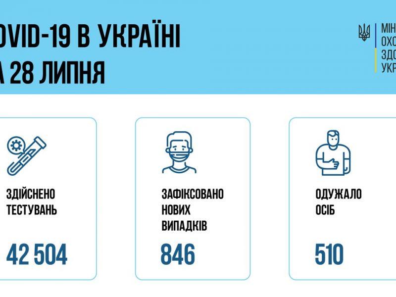 В Украине за сутки – 846 новых больных коронавирусом, 25 больных умерло