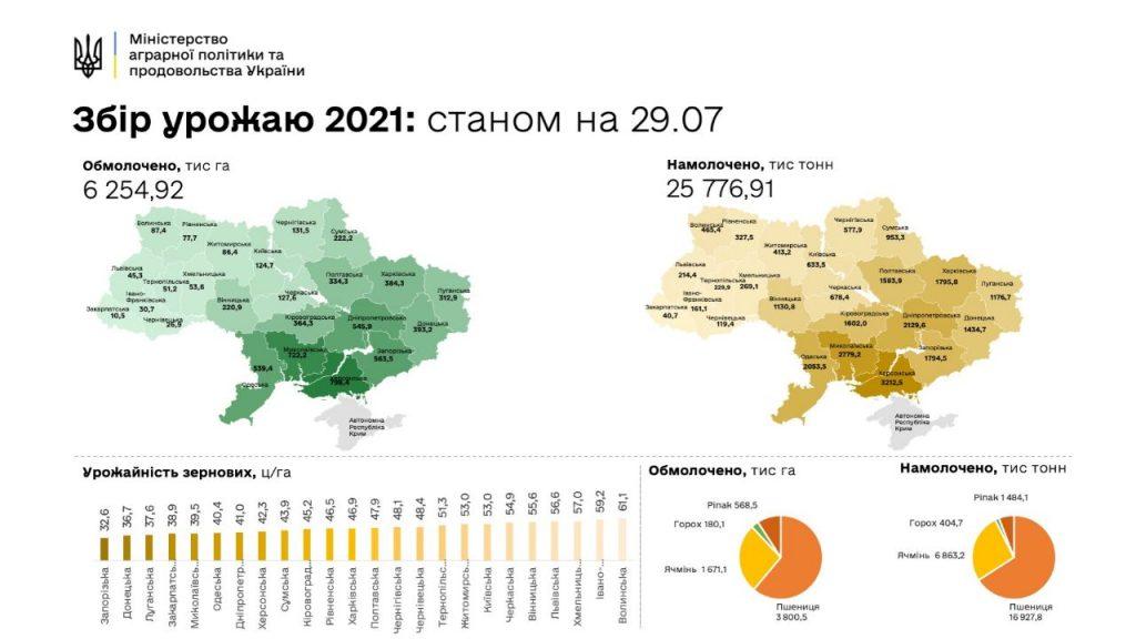 На Николаевщине уже собрали 2,6 млн.тонн ранних зерновых, в целом по Украине – почти в 10 раз больше (ИНФОГРАФИКА) 1