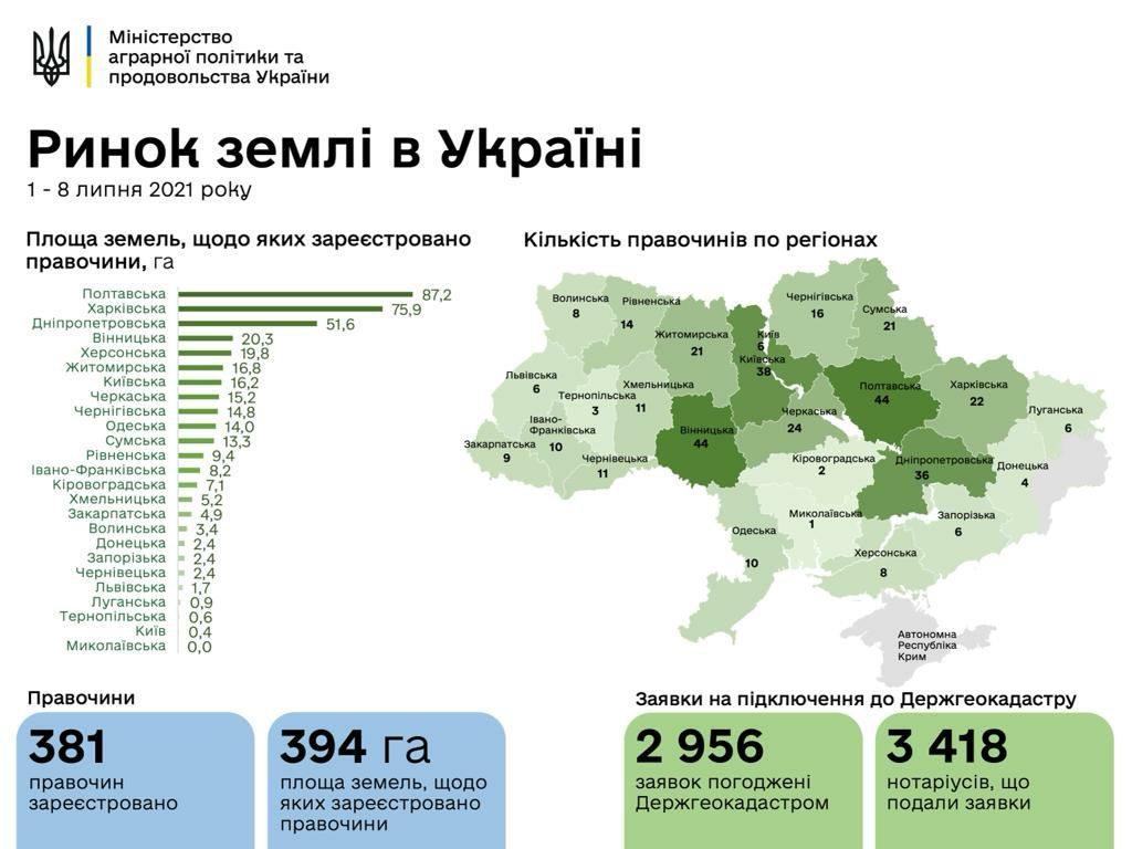 Старт рынка земли в Украине. За неделю на Николаевщине совершили меньше всего сделок (ИНФОГРАФИКА) 1
