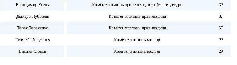 За два года Рады только трое из шести нардепов от Николаевщины 100% посетили заседания своих комитетов (ИНФОГРАФИКА) 3