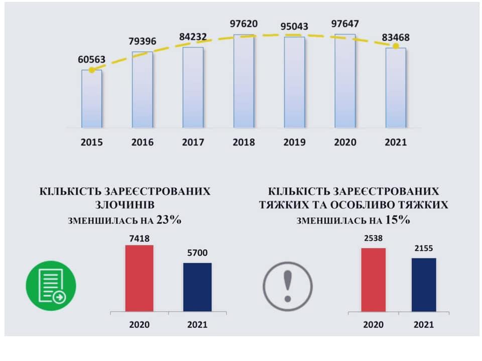 Николаевская полиция раскрыла 46% преступлений, - отчет за полгода (ИНФОГРАФИКА) 1