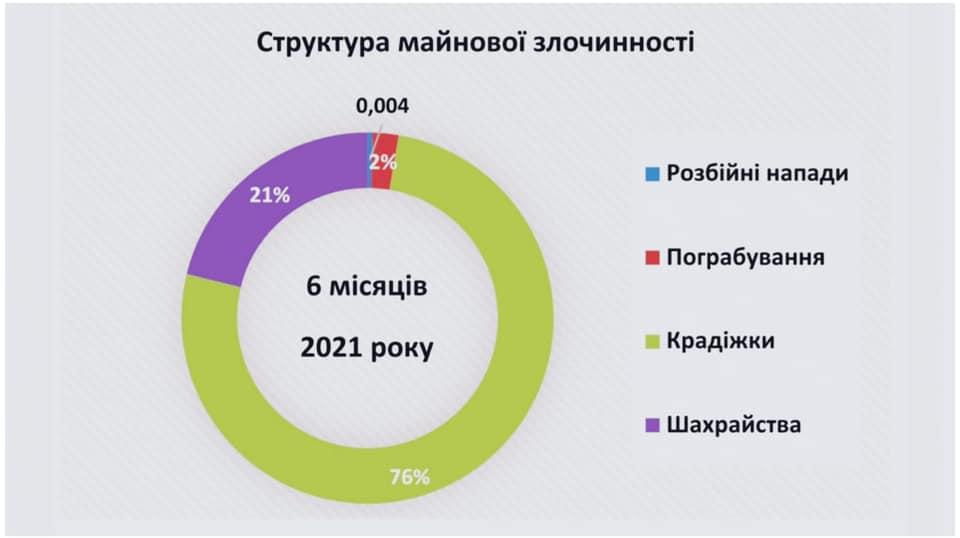 Николаевская полиция раскрыла 46% преступлений, - отчет за полгода (ИНФОГРАФИКА) 3