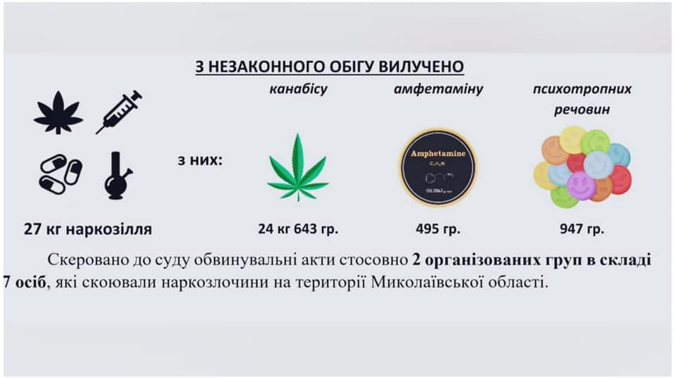 Николаевская полиция раскрыла 46% преступлений, - отчет за полгода (ИНФОГРАФИКА) 5