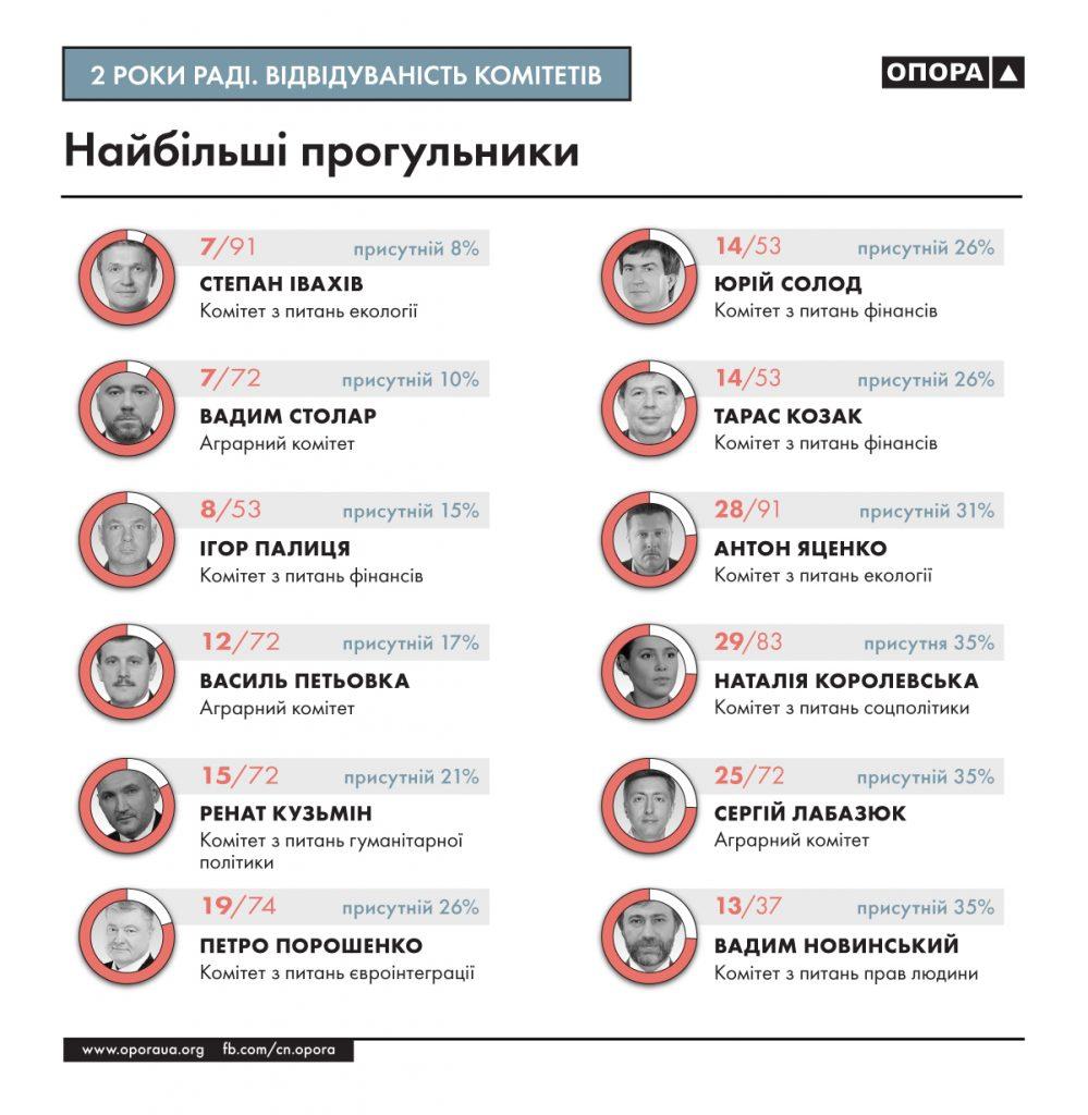 За два года Рады только трое из шести нардепов от Николаевщины 100% посетили заседания своих комитетов (ИНФОГРАФИКА) 5
