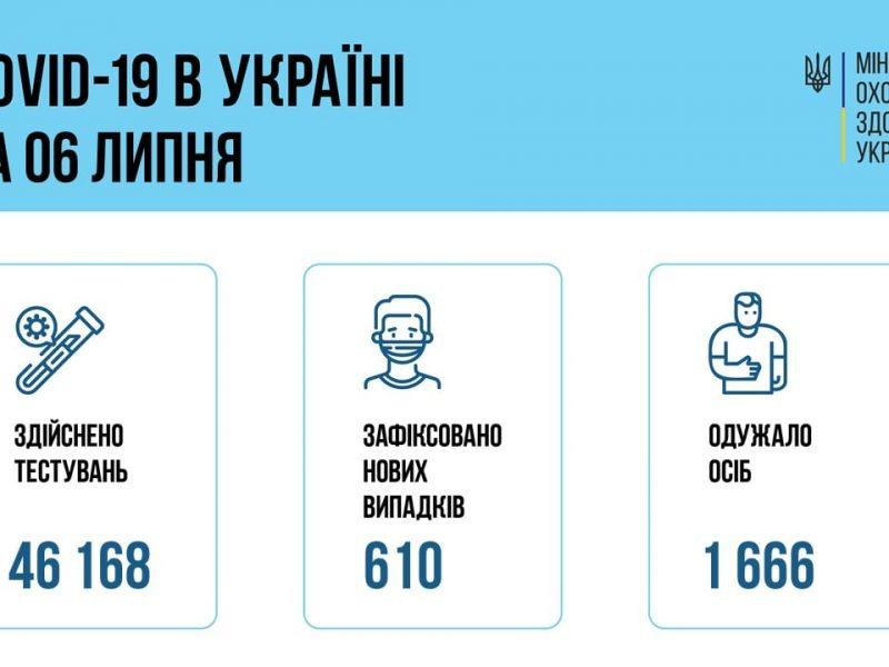 В Украине за сутки – 610 новых заболевших коронавирусом, 33 больных умерло