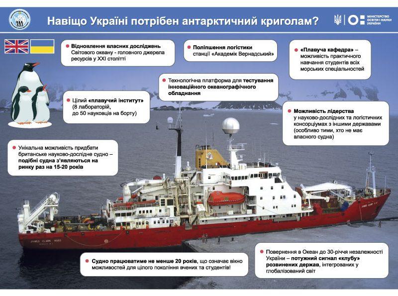А построить? Украина покупает ледокол для изучения Антарктиды