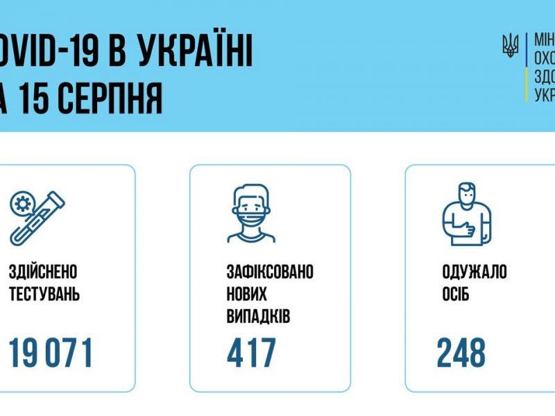 В Украине за сутки – 417 новых больных коронавирусом, 14 больных умерли