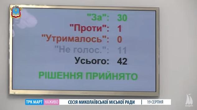 Депутаты Николаевского горсовета проголосовали за взятие 150-миллионного кредита на ремонт дорог (ВИДЕО)