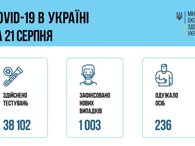 В Украине за сутки – 1003 новых больных коронавирусом, 25 больных умерли