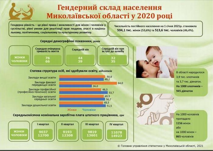 Такой себе баланс. Женщин в Николаевской области больше, но зарабатывают они меньше, чем мужчины (ИНФОГРАФИКА) 1