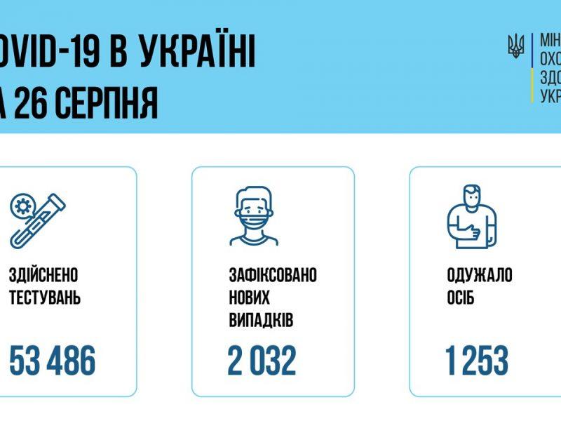 Заболеваемость пошла в рост: за сутки в Украине – 2032 новых заболевших коронавирусом, 66 человек умерли